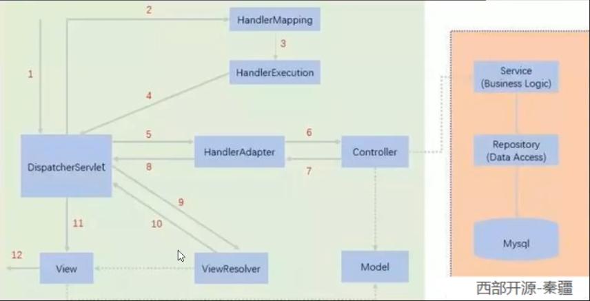 SpringMvc-工作原理2.png